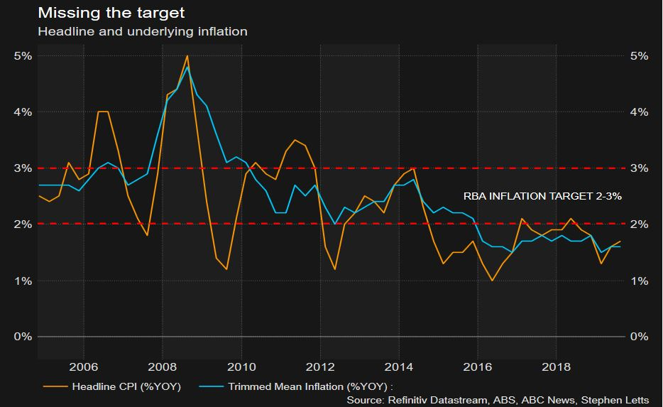 Inflation edges up taking some heat off the RBA to cut interest rates